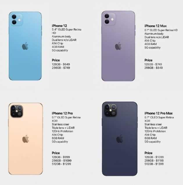 iphone12pro和iphone12max区别-参数对比