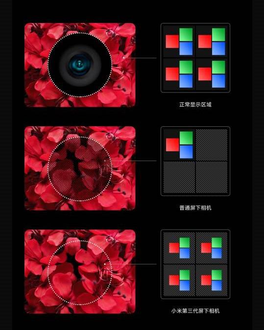 小米第三代屏下相机技术Yes? 样-小米第三代屏下相机技术introduce