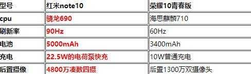 红米note10和荣耀10青春版哪个好-有什么区别-对比测评