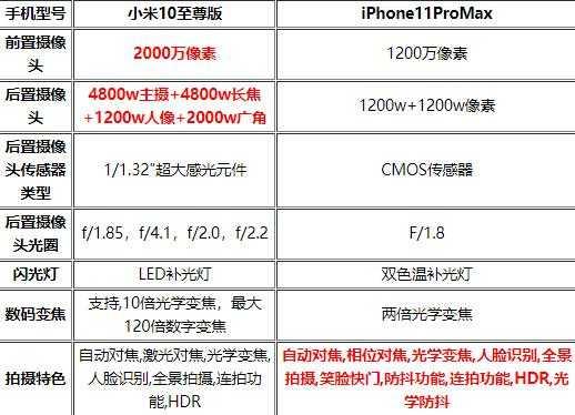 小米10至尊版和iPhone11ProMax拍照对比-拍照实测