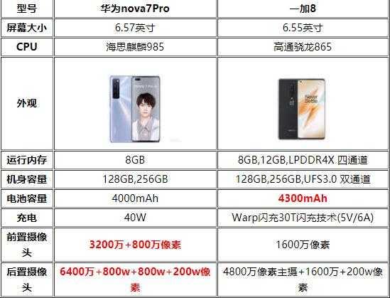 一加 OnePlus 8和华为nova 7 Pro对比测评-一加8和华为nova7Pro评测