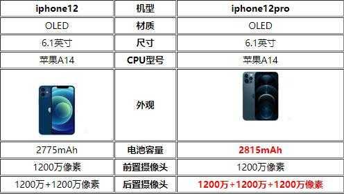 iphone12和iphone12pro哪款性价比高-更值得入手