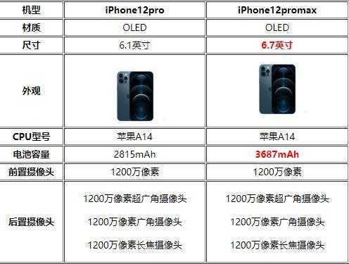 iPhone12pro跟iPhone12promax哪个性价比高-更值得入手