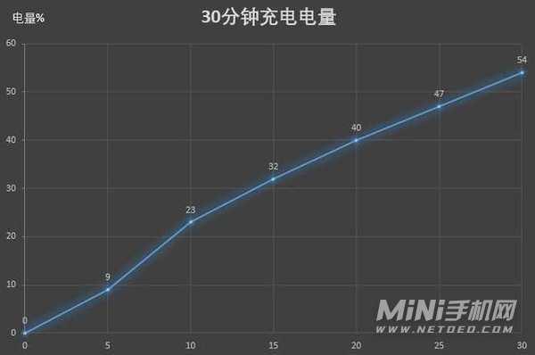 小米11青春版和红米k30s至尊纪念版哪个好-参数对比