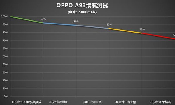 OPPOA93全面测评-测评详情