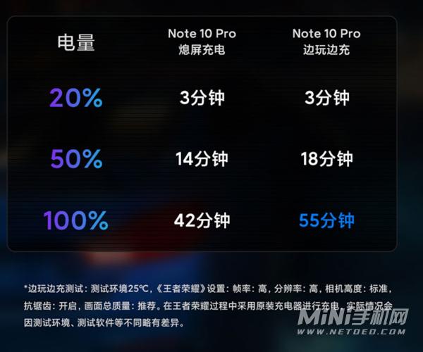 红米note10pro可以边玩游戏边充电嘛-边玩游戏边充电速度快吗