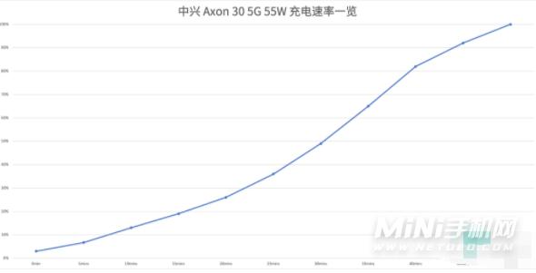 中兴Axon30续航怎么样-续航测评