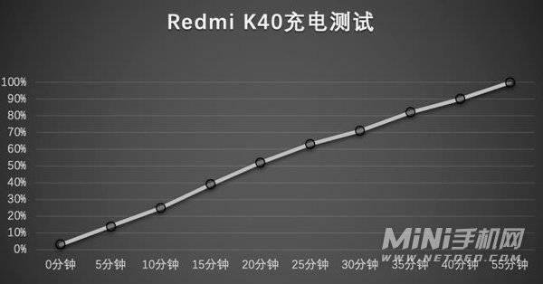 红米K40参数配置详情-红米K40参数性能评测