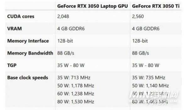 rtx3050显卡相当于GTX什么级别-处于什么水准