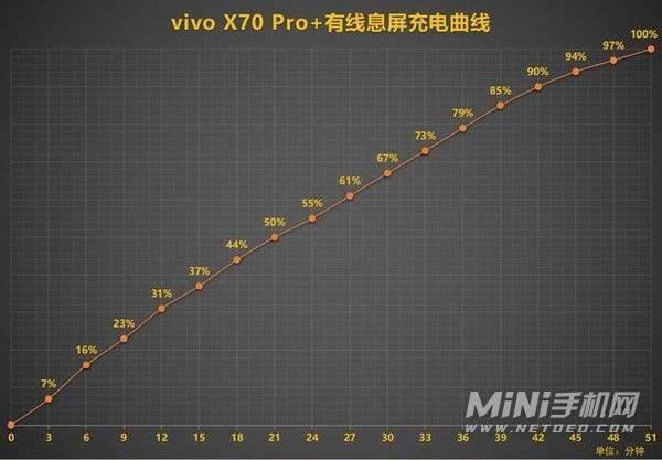 vivox70Pro+续航怎么样-续航评测