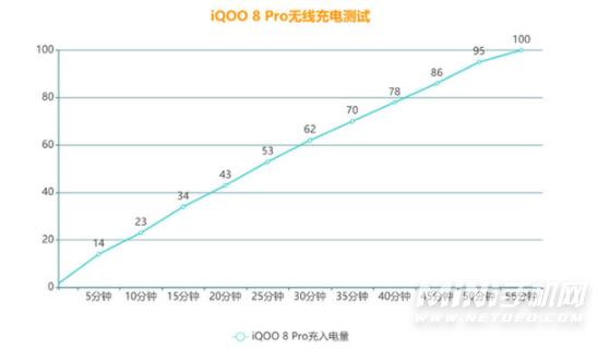 iQOO8Pro无线充电怎么样-无线充电实测