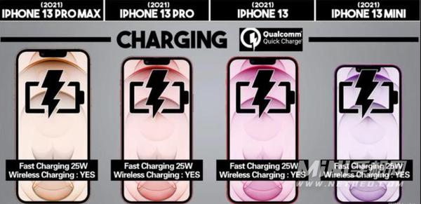 iPhone13系列怎么选-有哪些型号可以选