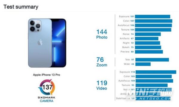 iPhone13Pro相机评分是多少-比iPhone12Pro高吗